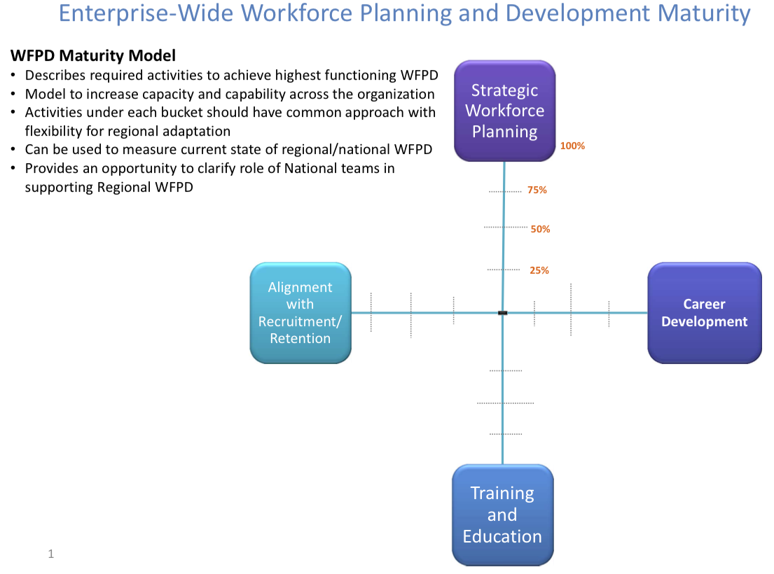 workforce of the future resources training webinars webinar 1 strategic value of workforce planning development
